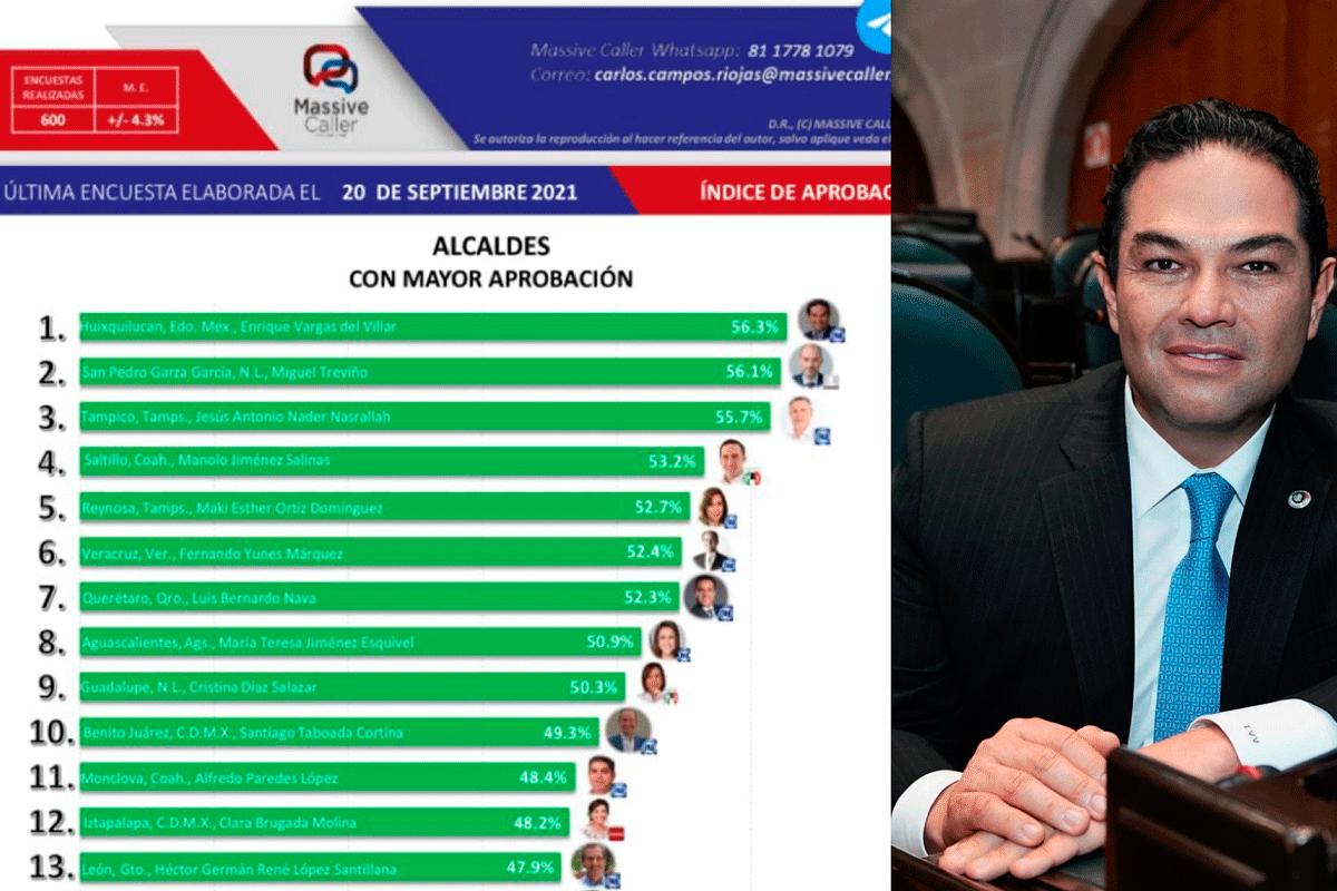 Huixquilucan sigue en primer lugar por buenos gobiernos de Enrique Vargas